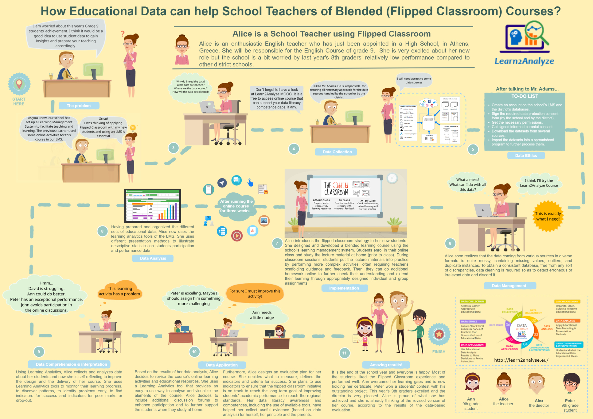 Infographic for School Teacher in K12 Blended Courses